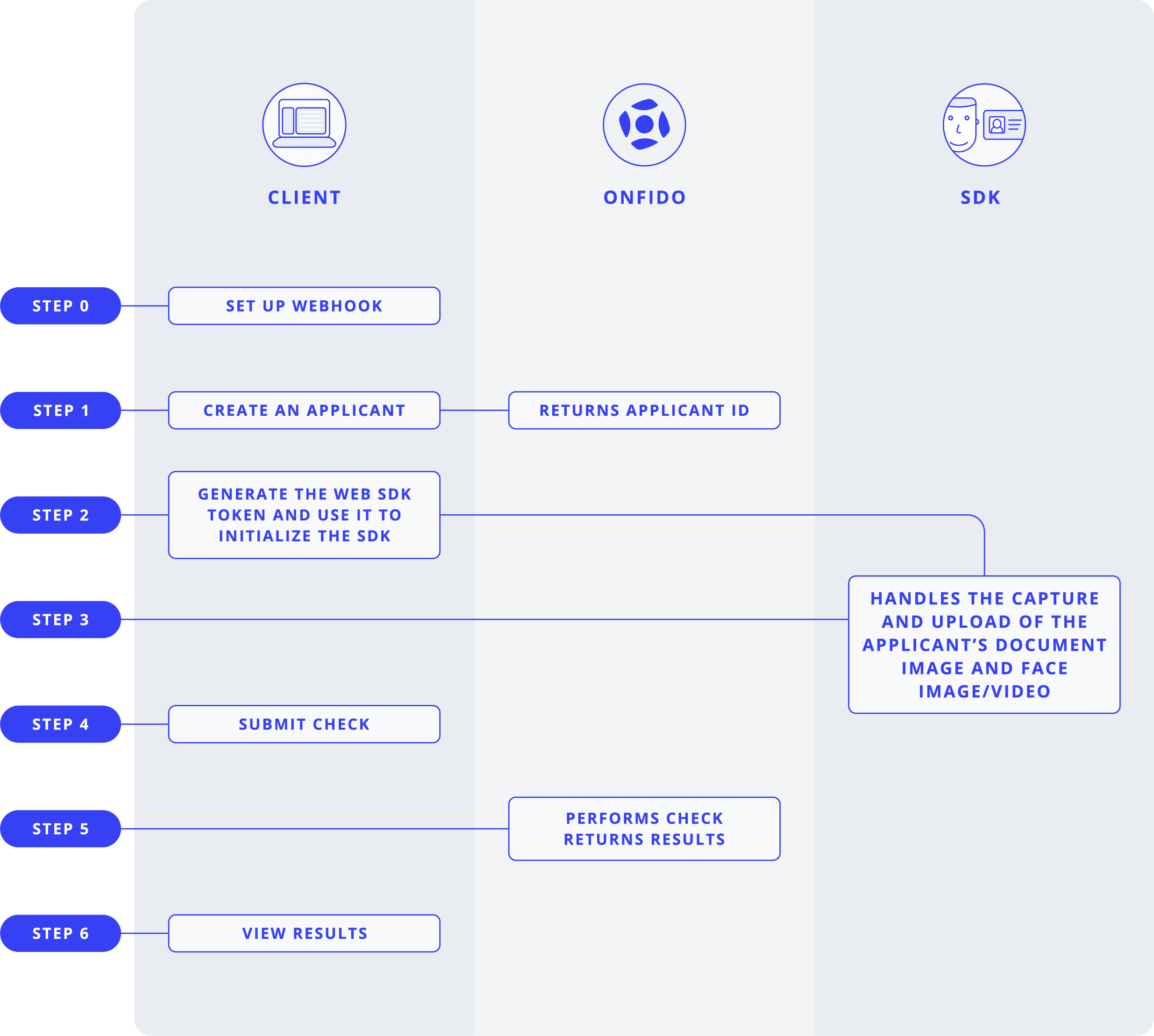API documentation, SDKs & FAQs for Developers | ONFIDO